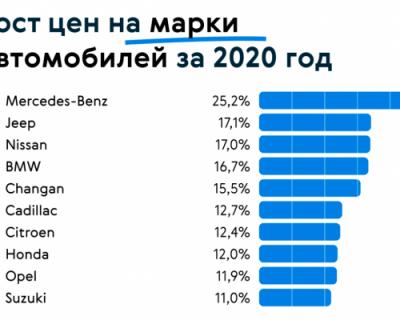 Рост цен на авто за 2020 год