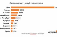 Где россияне празднуют новый год