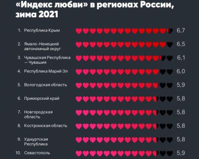 «Индекс любви» в регионах России, зима 2021