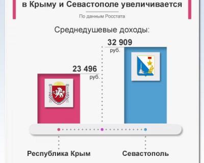 Разница в доходах между Крымом и Севастополем увеличивается