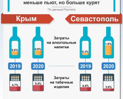 В Крыму меньше пьют, а в Севастополе больше курят