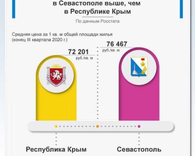 Сравнение средней цены на первичном рынке жилья в Севастополе и Крыму