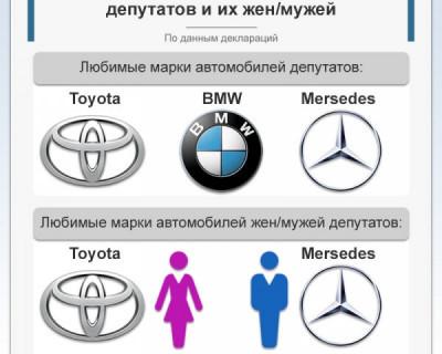 Любимые автомобильные марки крымских депутатов