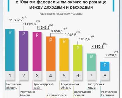 5 тысяч рублей - разница между доходами и расходами крымчан