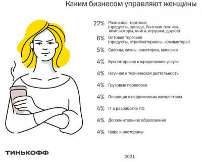 Каким бизнесом управляют женщины?
