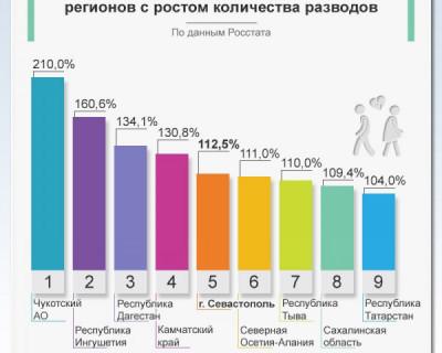 Севастополь вошел в число регионов с ростом количества разводов