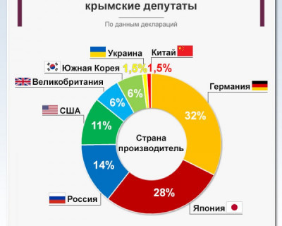 Автомобили каких стран любят крымские депутаты