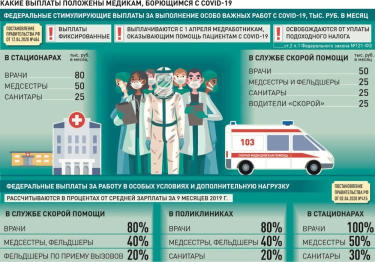 Выплаты медикам ковид