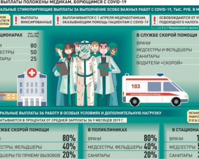 Какие выплаты положены медикам, борющимся с covid-19