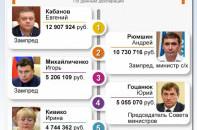 Топ самых богатых в правительстве Крыма