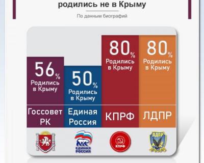 Сколько депутатов Крымского парламента - местные?