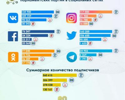 Количество подписчиков официальных аккаунтов в соцсетях