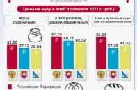 В Крыму дешевый хлеб
