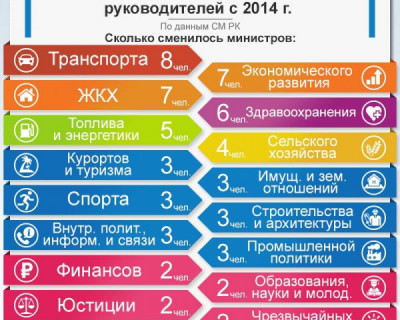 В каких министерствах Крыма чаще всего меняются руководители