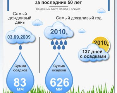 Самый дождливый день в Евпатории