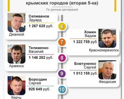 Топ 10 самых богатых правителей Крыма