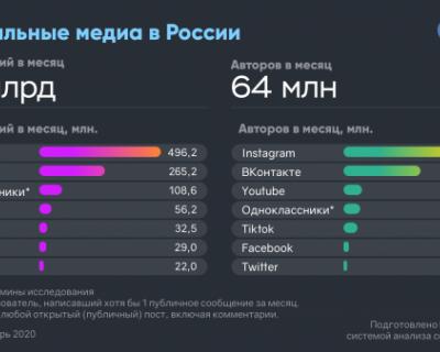 Социальные медиа в России