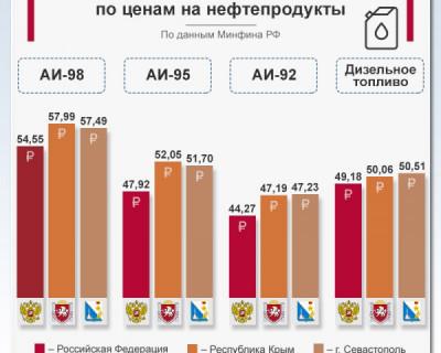 Крым и Севастополь лидеры по ценам на нефтепродукты