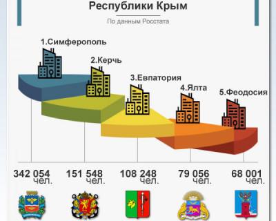 5 крупнейших городов республики Крым
