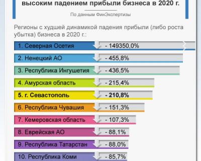 Севастополь вошел в ТОП-10 по падению доходов бизнеса
