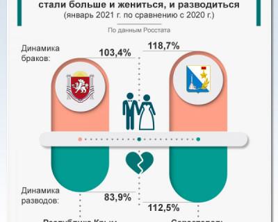 В Севастополе стали больше жениться и разводиться