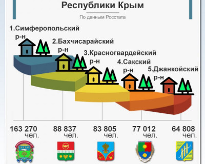 5 купнейших районов Крыма