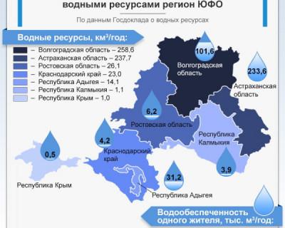 Крым самый малообеспеченный водой регион