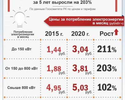 Тарифы на электроэнергию в Крыму выросли