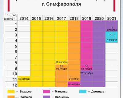 Сроки полномочий глав администрации Симферополя