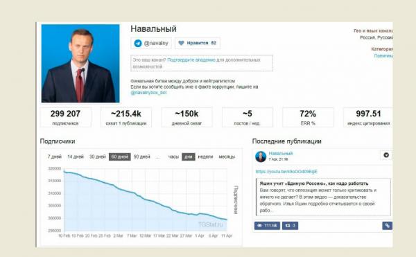 аудитория Навального может сократиться до минимума
