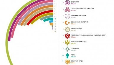 Кто дольше всех владел Крымом?