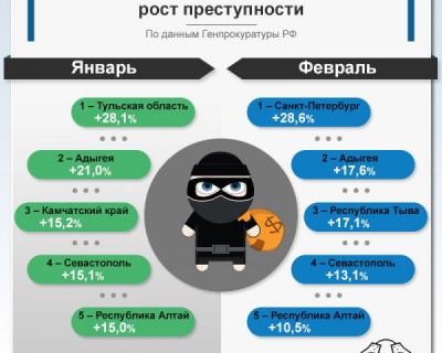 В Севастополе продолжает рости преступность
