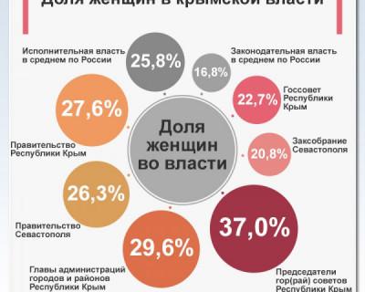 Доля женщин в Крымском парламенте