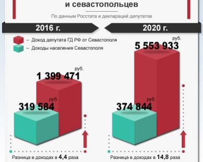 Как растет разрыв в доходах депутата и севастопольца