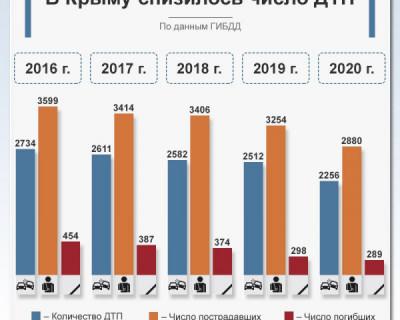 В Крыму снизилось число ДТП