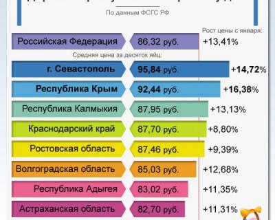 Стоимость яиц в Крыму на пасху