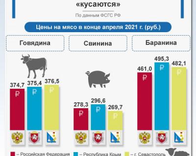 Цены на мясо в Севастополе и Крыму за 2021 год