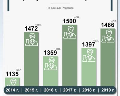 В Крыму стало больше ученых