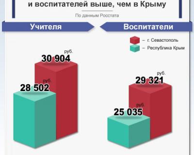 В Севастополе зарплаты учителей и воспитателей выше, чем в Крыму
