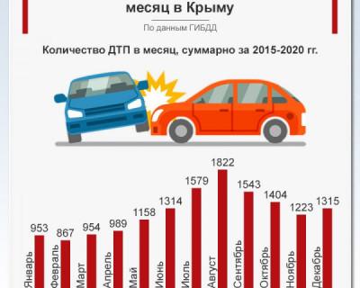 Самый аварийный месяц в Крыму - август