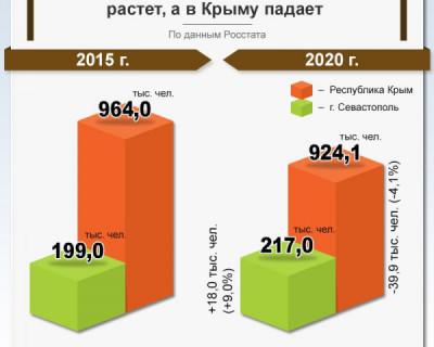 В Севастополе число работающих растет, а в Крыму падает