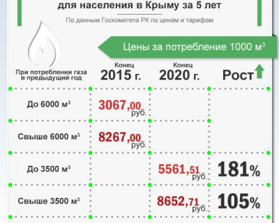 Рост цен на газ в Крыму