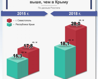 В Севастополе обеспеченность жильем выше, чем в Крыму