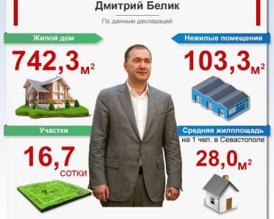 Сколько недвижимости у депутата ГД Белика?