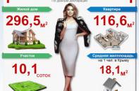 Сколько недвижимости у Натальи Поклонской?