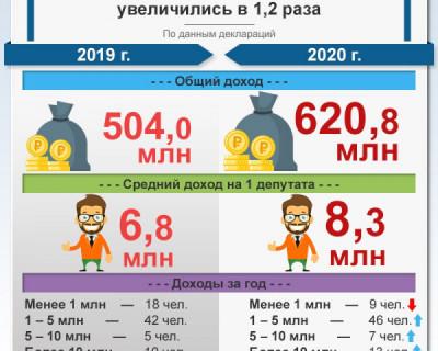 Доходы крымских депутатов увеличились