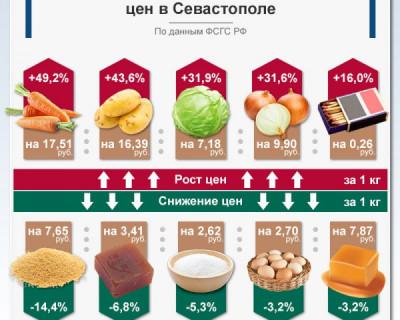 На какие товары в Севастополе быстрее растут цены?