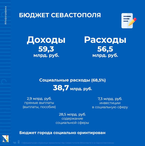 бюджет севастополя