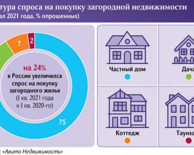 Спрос на загородную недвижимость в России