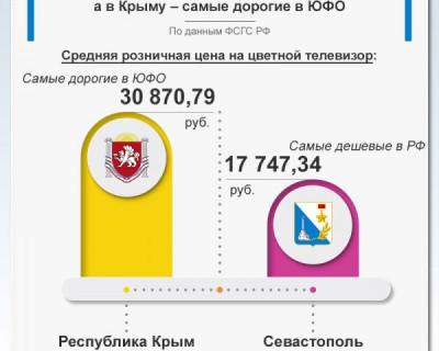 В Севастополе самые дешевые телевизоры